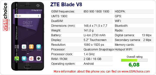 ZTE Blade V8 technical specifications