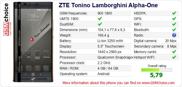 ZTE Tonino Lamborghini Alpha-One technical specifications