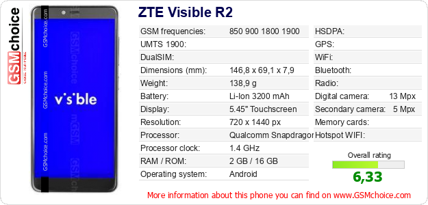ZTE Visible R2 technical specifications