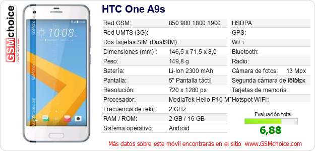 HTC One A9s Datos técnicos del móvil