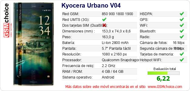 Kyocera Urbano V04 Datos técnicos del móvil