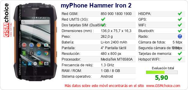 myPhone Hammer Iron 2 Datos técnicos del móvil