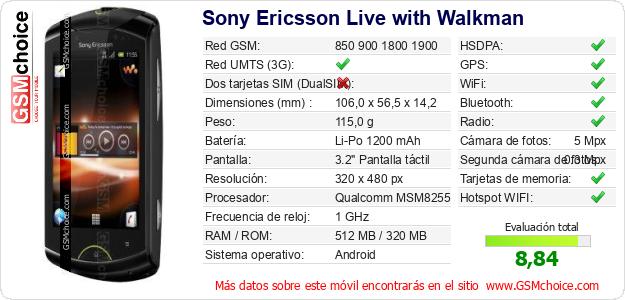 Sony Ericsson Live with Walkman Datos técnicos del móvil