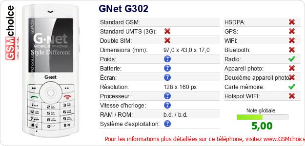 GNet G302 Fiche technique