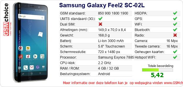 Samsung Galaxy Feel2 SC-02L Technische gegevens