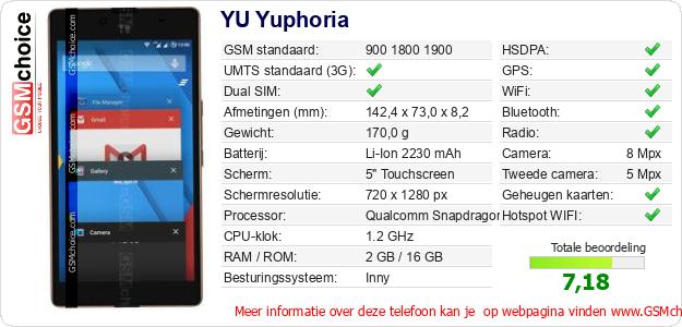 YU Yuphoria Technische gegevens