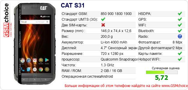 CAT S31 Технические данные телефона