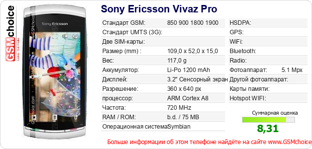 Sony Ericsson Vivaz Pro Технические данные телефона