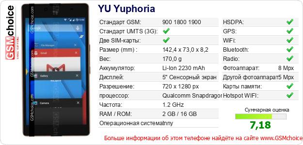 YU Yuphoria Технические данные телефона