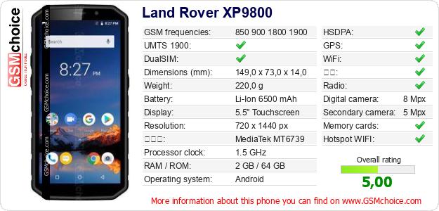 Land Rover XP9800 手机技术数据