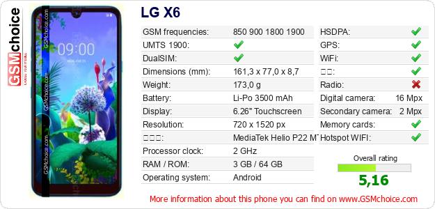 LG X6 手机技术数据
