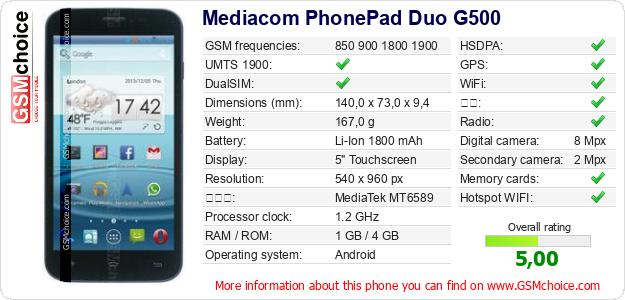 Mediacom PhonePad Duo G500 手机技术数据