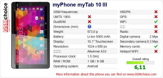 myPhone myTab 10 III 手机技术数据