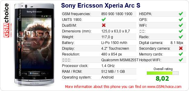 Sony Ericsson Xperia Arc S 手机技术数据