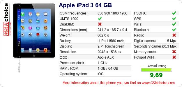Apple iPad 3 64 GB 手機技術數據
