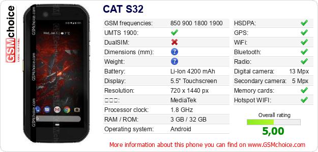 CAT S32 手機技術數據
