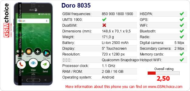 Doro 8035 手機技術數據