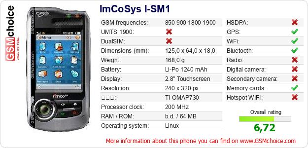 ImCoSys I-SM1 手機技術數據