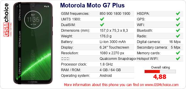 Motorola Moto G7 Plus 手機技術數據