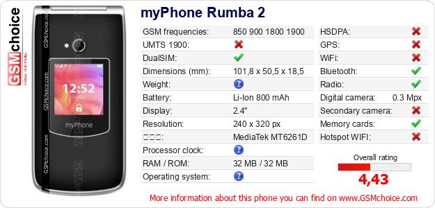 myPhone Rumba 2 手機技術數據