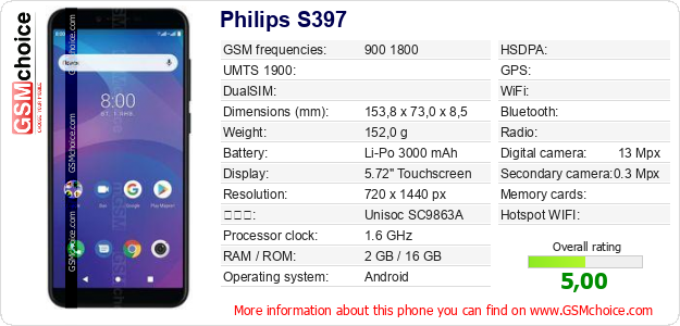 Philips S397 手機技術數據