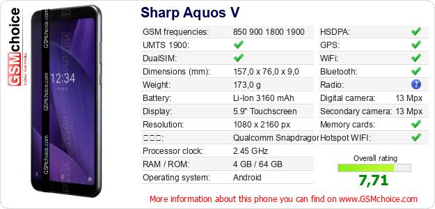 Sharp Aquos V 手機技術數據