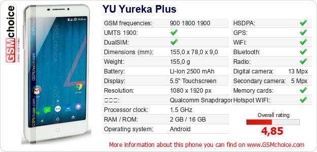 YU Yureka Plus 手機技術數據
